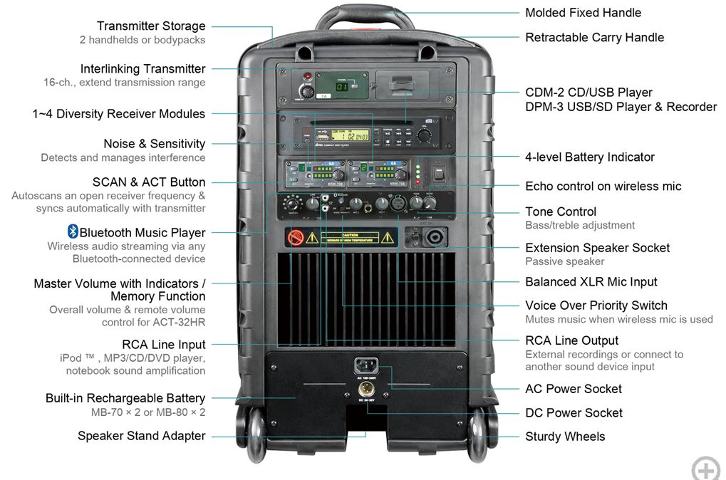 Robust, rugged enclosure, built-in class D & AB amplifiers system